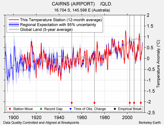 CAIRNS (AIRPORT)    /QLD. comparison to regional expectation