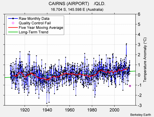 CAIRNS (AIRPORT)    /QLD. Raw Mean Temperature