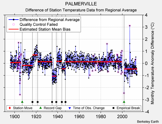 PALMERVILLE difference from regional expectation