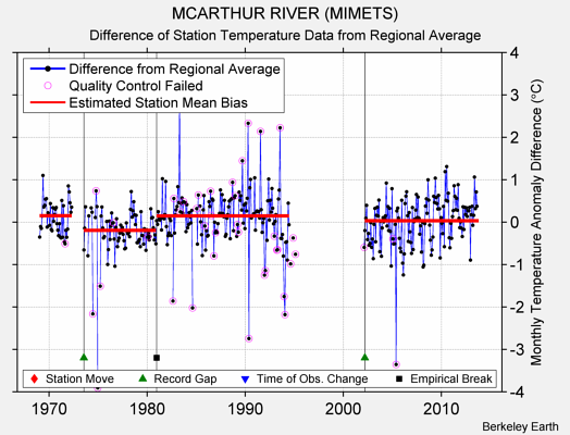 MCARTHUR RIVER (MIMETS) difference from regional expectation