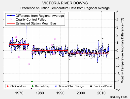 VICTORIA RIVER DOWNS difference from regional expectation