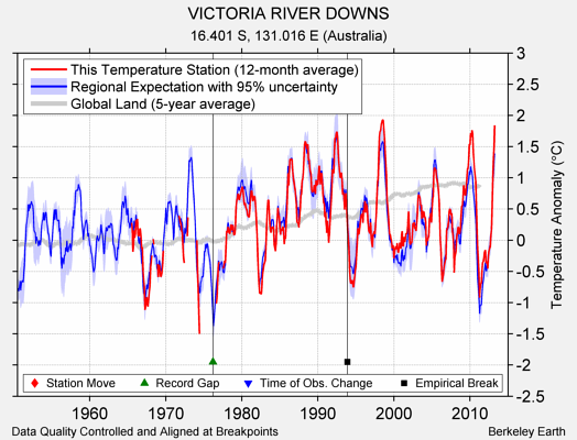 VICTORIA RIVER DOWNS comparison to regional expectation