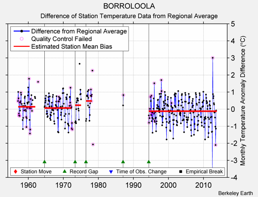 BORROLOOLA difference from regional expectation