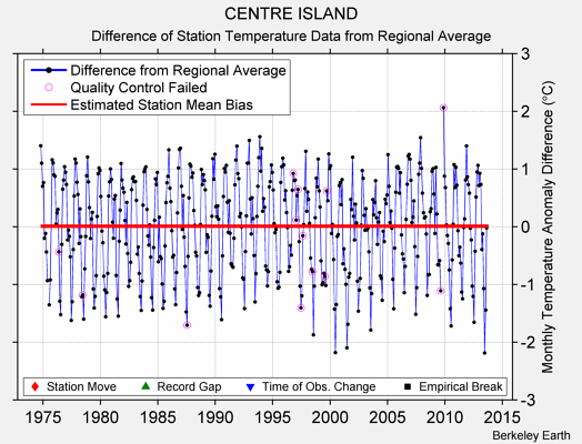 CENTRE ISLAND difference from regional expectation
