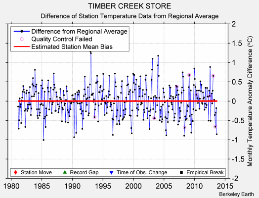 TIMBER CREEK STORE difference from regional expectation