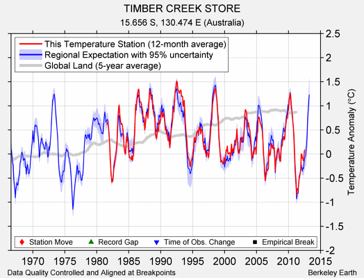 TIMBER CREEK STORE comparison to regional expectation