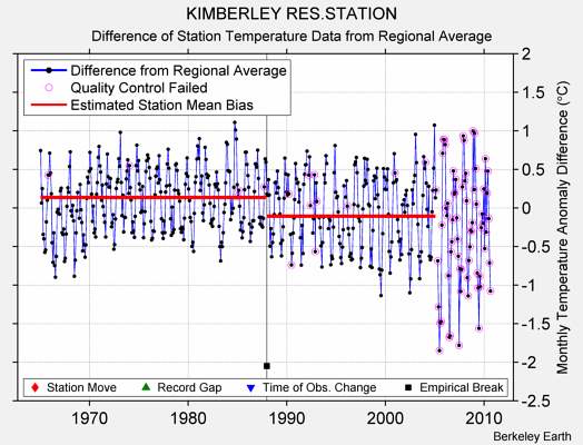 KIMBERLEY RES.STATION difference from regional expectation