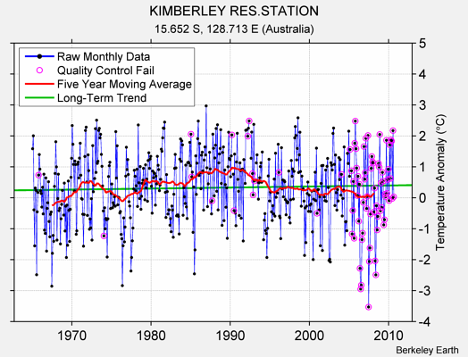 KIMBERLEY RES.STATION Raw Mean Temperature