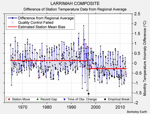 LARRIMAH COMPOSITE difference from regional expectation