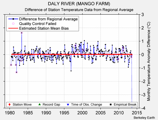 DALY RIVER (MANGO FARM) difference from regional expectation