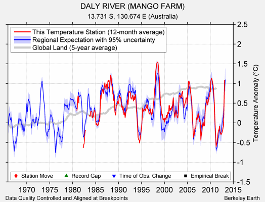 DALY RIVER (MANGO FARM) comparison to regional expectation
