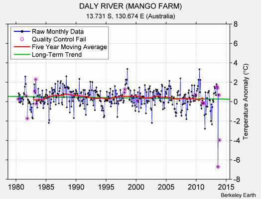 DALY RIVER (MANGO FARM) Raw Mean Temperature