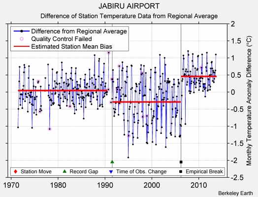 JABIRU AIRPORT difference from regional expectation