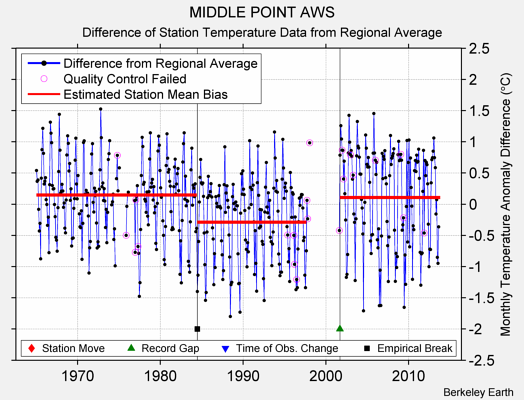 MIDDLE POINT AWS difference from regional expectation