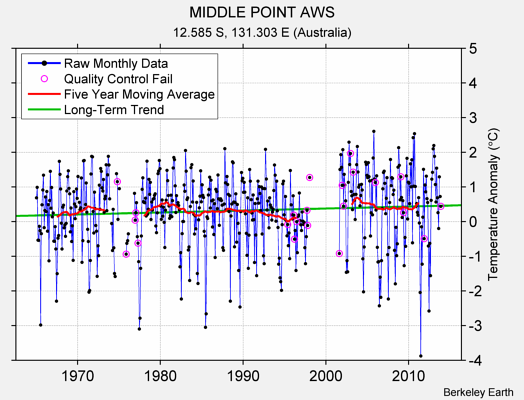MIDDLE POINT AWS Raw Mean Temperature