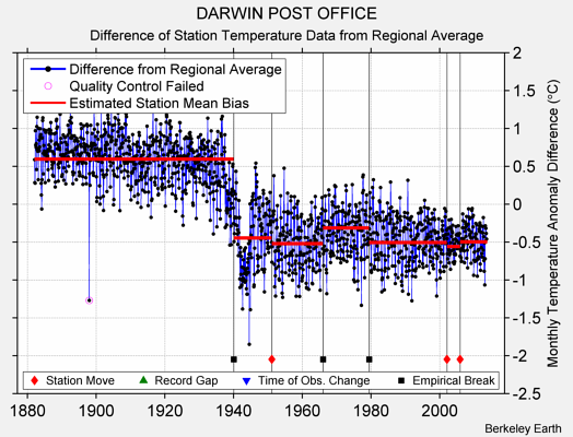 DARWIN POST OFFICE difference from regional expectation