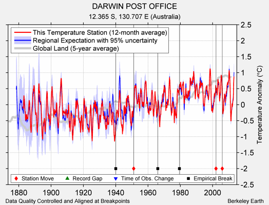 DARWIN POST OFFICE comparison to regional expectation