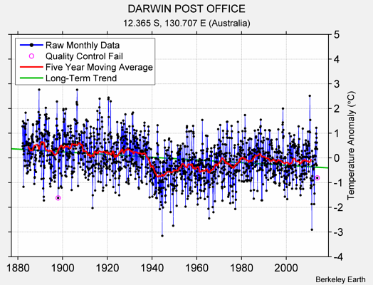 DARWIN POST OFFICE Raw Mean Temperature