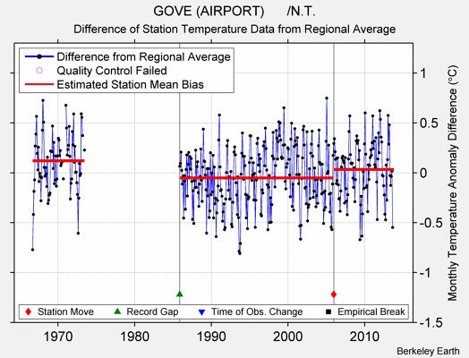 GOVE (AIRPORT)      /N.T. difference from regional expectation