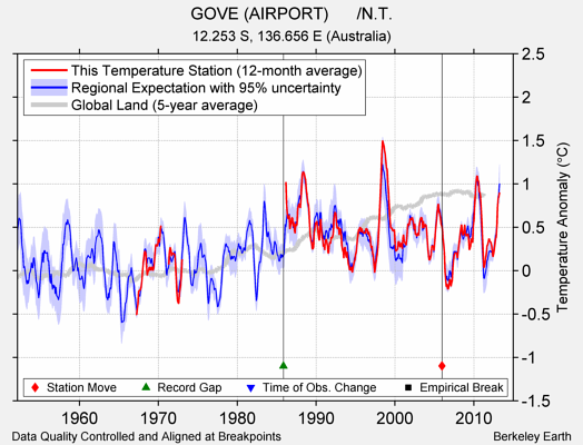 GOVE (AIRPORT)      /N.T. comparison to regional expectation