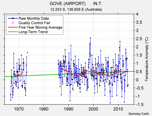GOVE (AIRPORT)      /N.T. Raw Mean Temperature