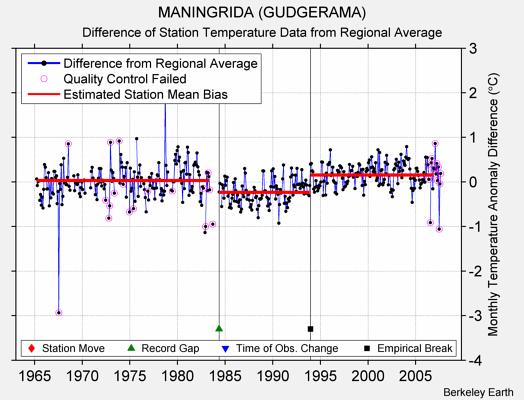MANINGRIDA (GUDGERAMA) difference from regional expectation