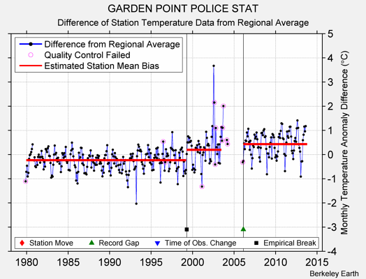 GARDEN POINT POLICE STAT difference from regional expectation
