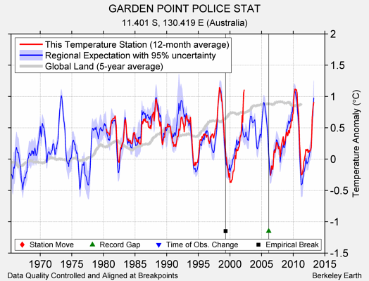 GARDEN POINT POLICE STAT comparison to regional expectation