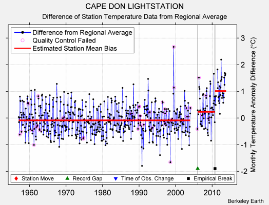 CAPE DON LIGHTSTATION difference from regional expectation
