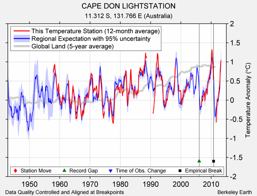 CAPE DON LIGHTSTATION comparison to regional expectation