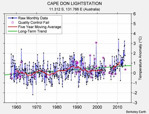CAPE DON LIGHTSTATION Raw Mean Temperature