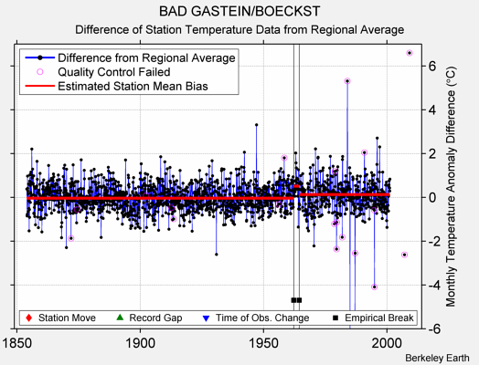 BAD GASTEIN/BOECKST difference from regional expectation