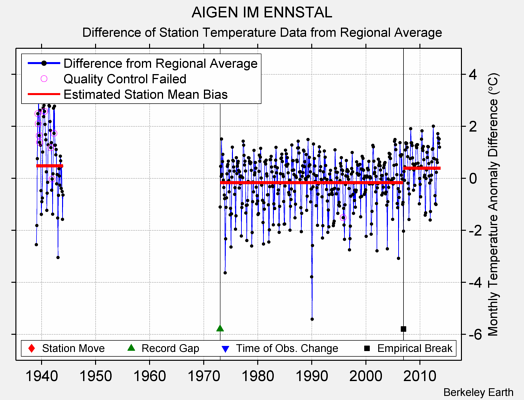 AIGEN IM ENNSTAL difference from regional expectation