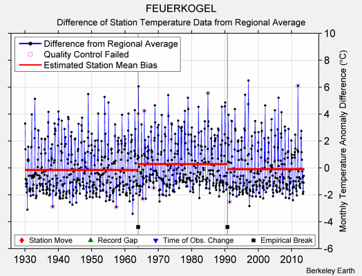 FEUERKOGEL difference from regional expectation
