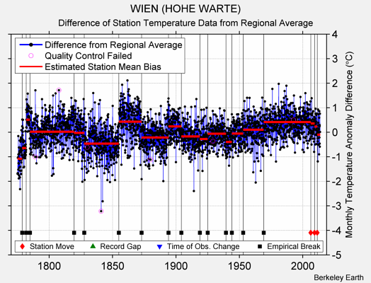 WIEN (HOHE WARTE) difference from regional expectation