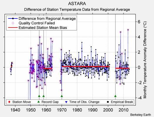 ASTARA difference from regional expectation