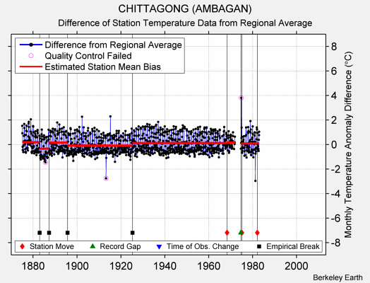 CHITTAGONG (AMBAGAN) difference from regional expectation