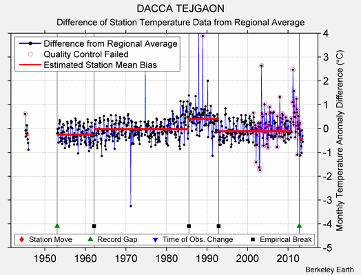 DACCA TEJGAON difference from regional expectation