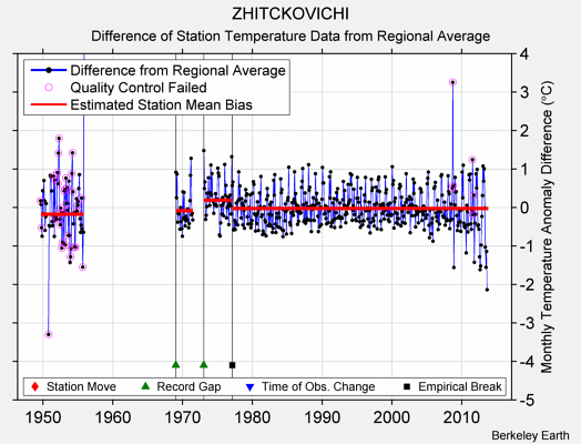 ZHITCKOVICHI difference from regional expectation