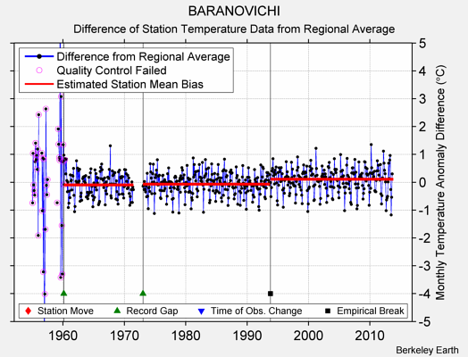 BARANOVICHI difference from regional expectation