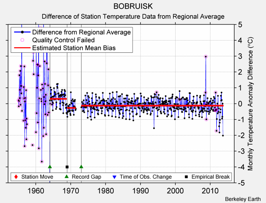 BOBRUISK difference from regional expectation