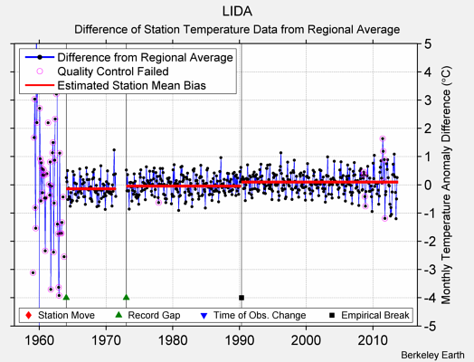 LIDA difference from regional expectation