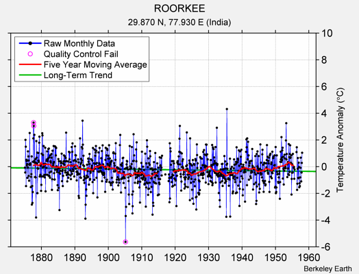 ROORKEE Raw Mean Temperature