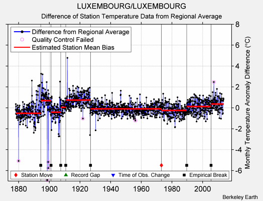 LUXEMBOURG/LUXEMBOURG difference from regional expectation