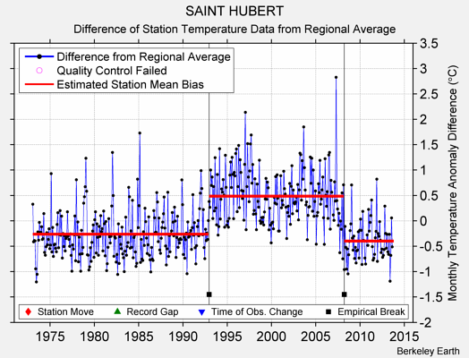 SAINT HUBERT difference from regional expectation