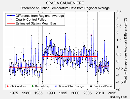 SPA/LA SAUVENIERE difference from regional expectation