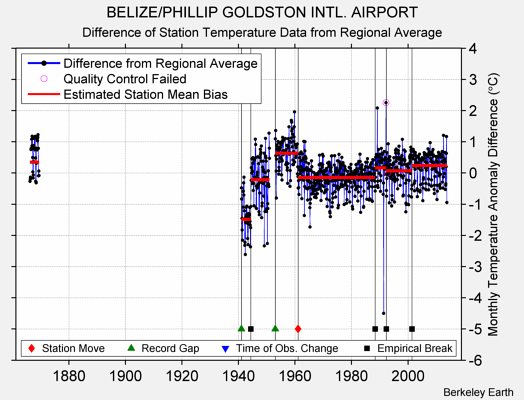 BELIZE/PHILLIP GOLDSTON INTL. AIRPORT difference from regional expectation