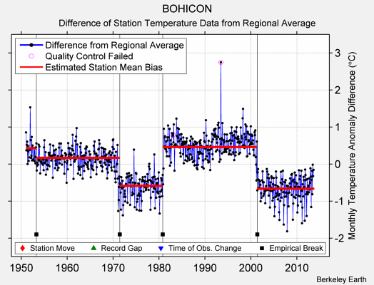 BOHICON difference from regional expectation