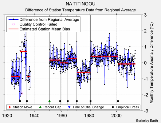 NA TITINGOU difference from regional expectation