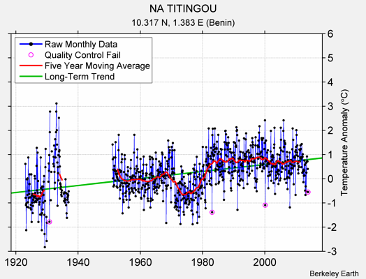NA TITINGOU Raw Mean Temperature